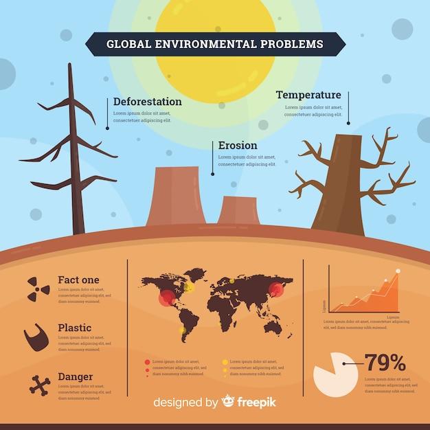 Plansza Płaski Globalne Problemy środowiskowe Darmowych Wektorów