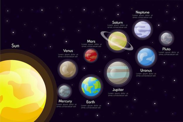 Plansza Układu Słonecznego Darmowych Wektorów
