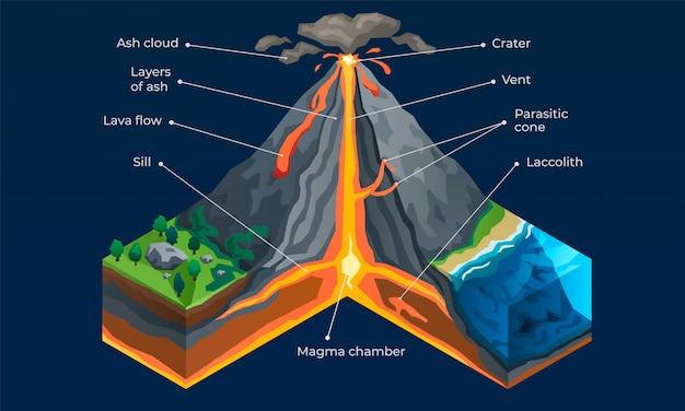 Plansza wulkaniczna. izometryczny infographic wektor wulkanu Premium Wektorów