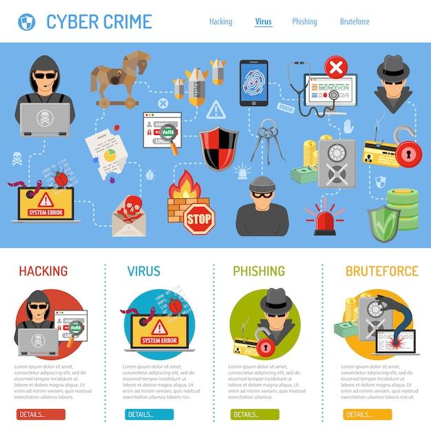 Pojęcie Cyberprzestępczości Premium Wektorów