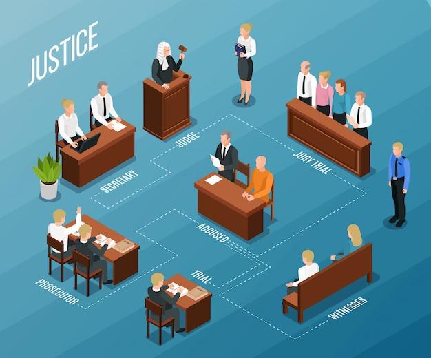 Prawo Sprawiedliwości Schemat Blokowy Izometryczny Skład Z Podpisami Tekstowymi I Wizerunkami Osób Uczestniczących Sąd Przesłuchanie Ilustracji Wektorowych Darmowych Wektorów