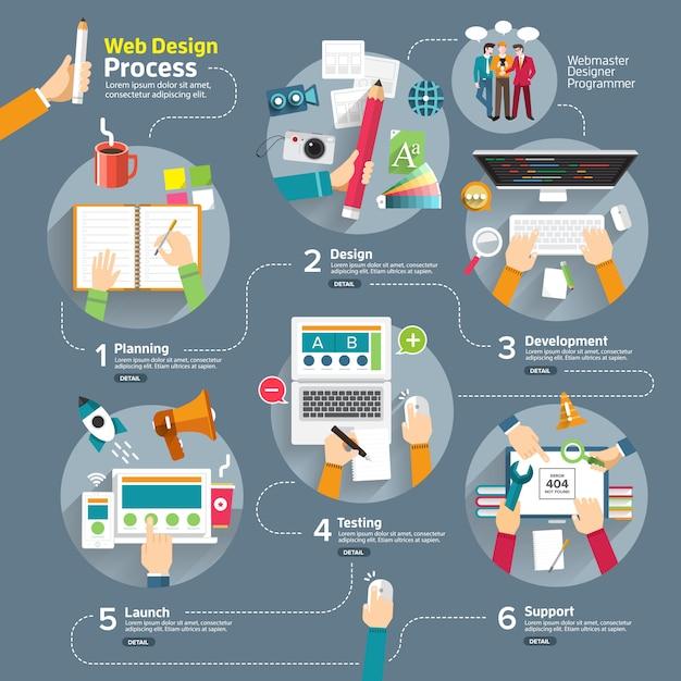 Proces Projektowania Stron Internetowych Infographic Premium Wektorów