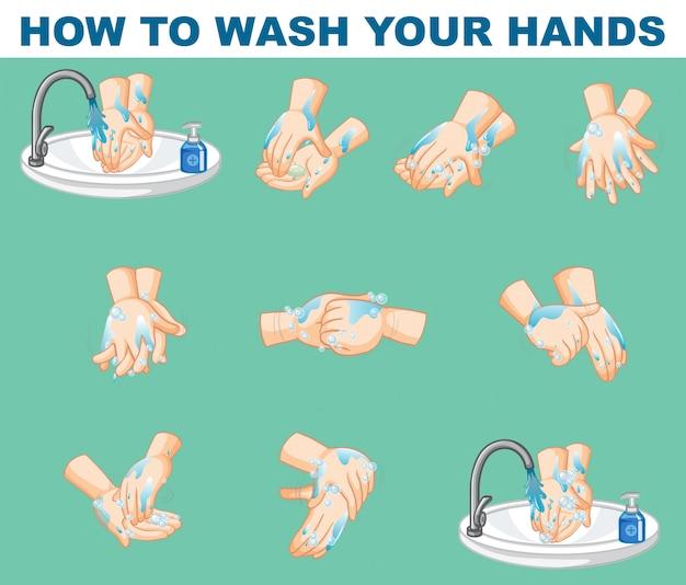 Projekt Plakatu Przedstawiający Sposób Mycia Rąk Darmowych Wektorów
