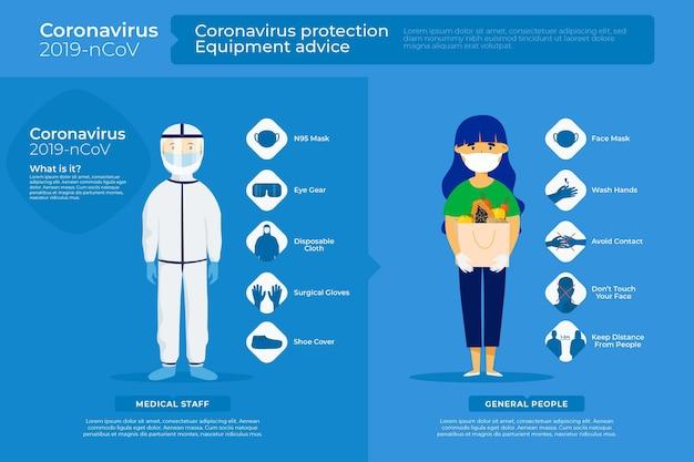 Przedstawiono Porady Dotyczące Sprzętu Do Ochrony Przed Koronawirusem Darmowych Wektorów