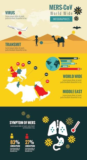 Przekazanie i ewolucja bliskiego wschodniego zespołu coronawirusa oddechowego. infografiki wirusów mers-cov. Premium Wektorów