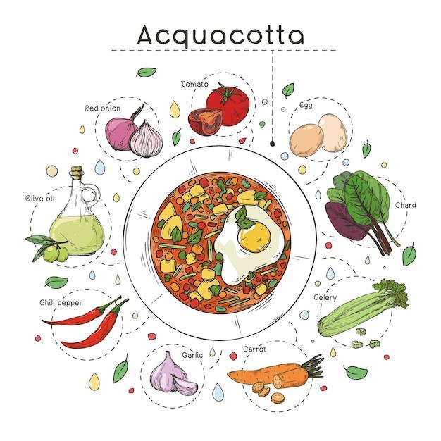 Przepis Na Zupę Kuchni Włoskiej. Talerz Z Zupą I Różnymi Składnikami Na Białym Tle. Ilustracja Premium Wektorów