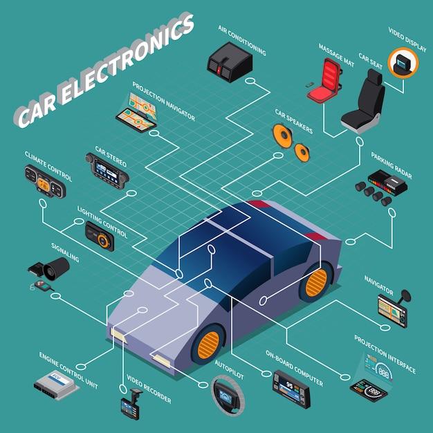 Samochodowej Elektroniki Isometric Flowchart Z Nawigatora Autopilota Klimatyzacją I Innymi Przyrządów 3d Wektoru Ilustracją Darmowych Wektorów