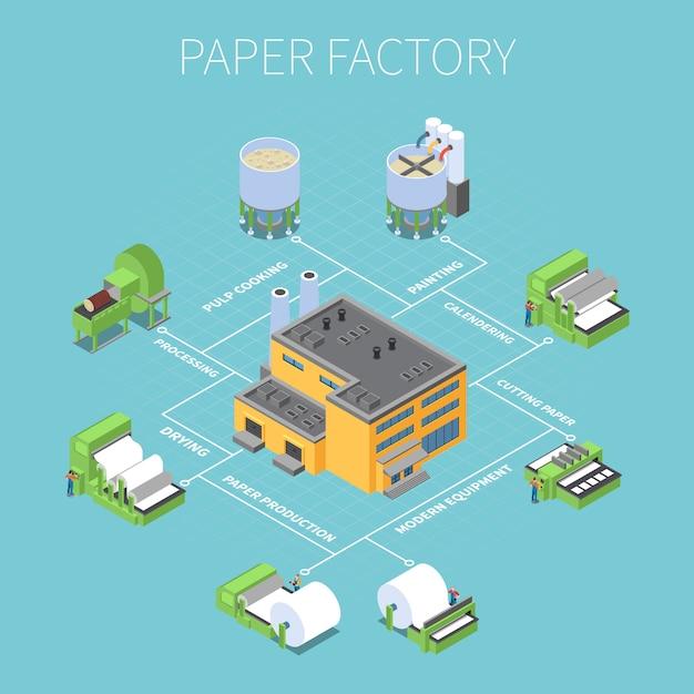 Schemat Blokowy Fabryki Papieru Z Symbolami Przetwarzania I Suszenia Izometryczny Darmowych Wektorów