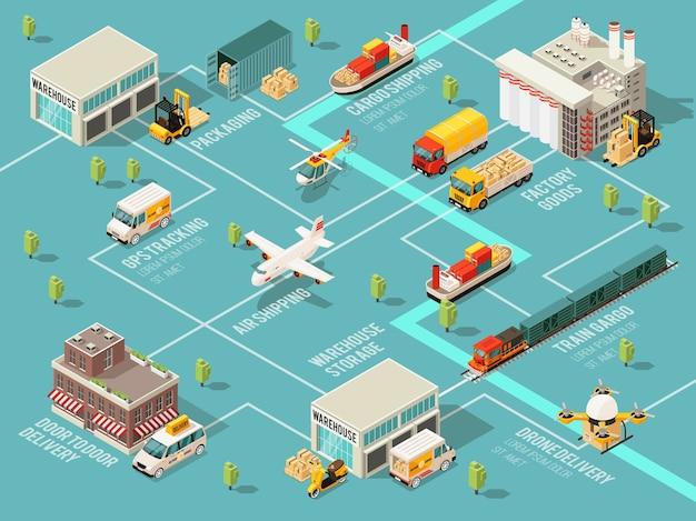 Schemat Blokowy Infografiki Logistyki Izometrycznej Z Różnymi Pojazdami Transportowymi, Magazynem, Dystrybucją I Procesami Dostawy Premium Wektorów