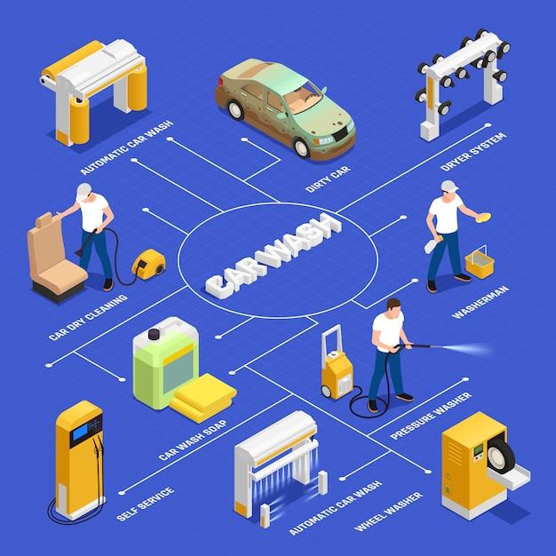 Schemat Blokowy Myjni Z Symbolami Automatycznego I Samoobsługowego Mycia Samochodu Izometryczny Na Białym Tle Darmowych Wektorów