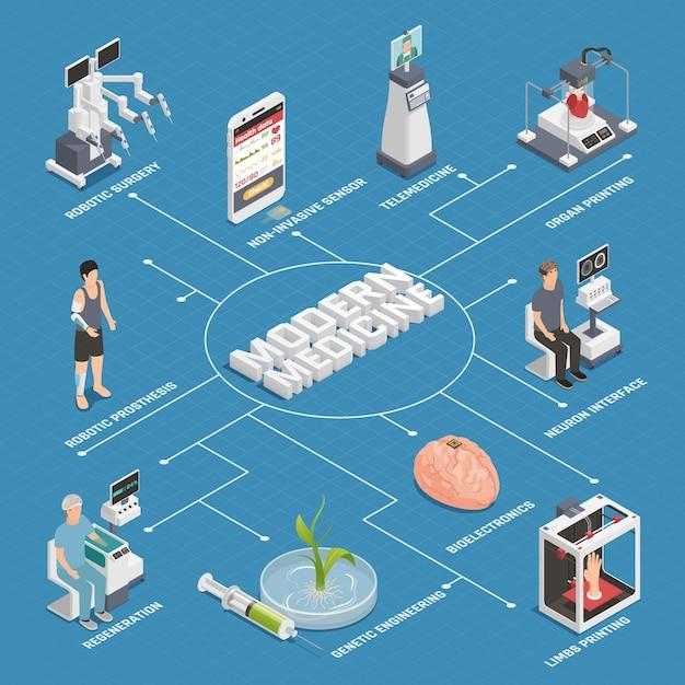 Schemat Blokowy Technologii Medycyny Przyszłości Darmowych Wektorów