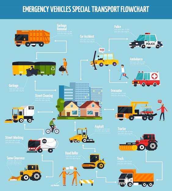 Schemat blokowy usług miejskich Darmowych Wektorów