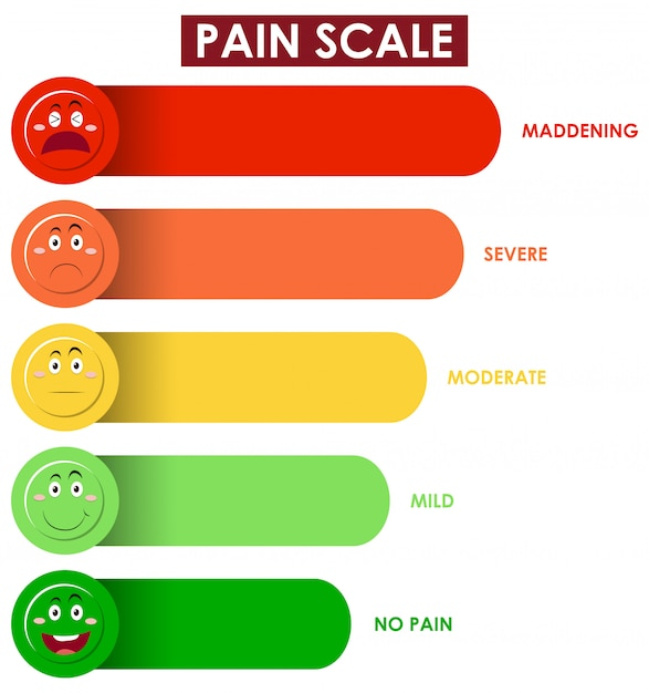 Schemat Przedstawiający Poziom Skali Bólu W Różnych Kolorach Darmowych Wektorów