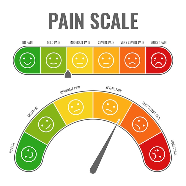 Skala Bólu Wskaźnik Oceny Pomiaru Poziomego Wskaźnik Poziomu Stres Ból Z Uśmiechniętymi Twarzami Punktacja Wykresu Narzędzia Manometru Premium Wektorów