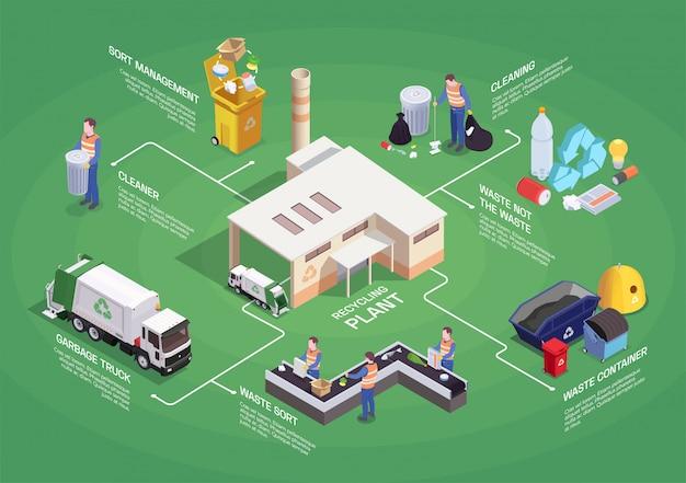 Skład Odpadów Recykling Izometryczny Schemat Blokowy Skład Z Na Białym Tle Piktogram Ikony Sortowania Obrazów Darmowych Wektorów