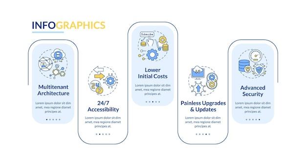 Szablon Infografiki Korzyści Saas. 24 Dostępność, Bezbolesne Aktualizacje Elementów Projektu Prezentacji. Wizualizacja Danych W 5 Krokach. Wykres Osi Czasu Procesu. Układ Przepływu Pracy Z Ikonami Liniowymi Premium Wektorów