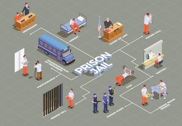 Szablon Izometryczny Schemat Blokowy Więzienia Darmowych Wektorów