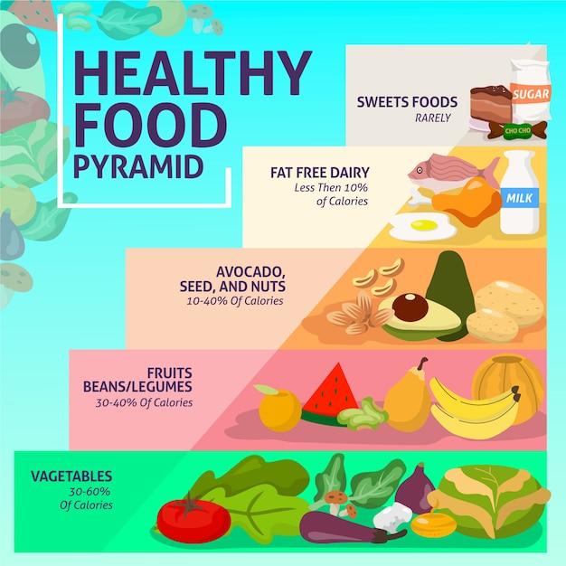 Szablon Piramidy żywieniowej Darmowych Wektorów