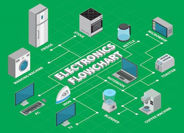 Układ Infografiki Schematu Blokowego Elektroniki Użytkowej Ilustruje Elementy Urządzeń Gospodarstwa Domowego Do Kuchni I Domu W Rzucie Izometrycznym Darmowych Wektorów