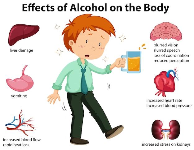 Wpływ Alkoholu Na Ciało Premium Wektorów