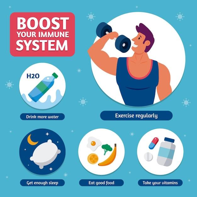 Wzmocnij Infografikę Układu Odpornościowego Darmowych Wektorów