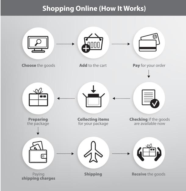 Zestaw Infografik Procesu Zakupów Online Premium Wektorów