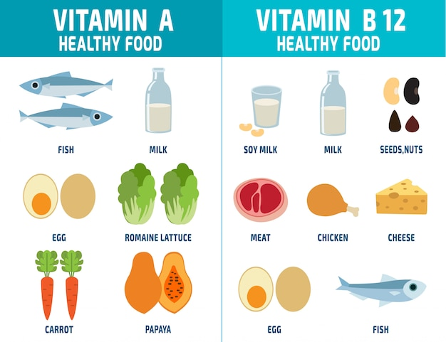 Zestaw witamin a i witamin b12 witamin i minerałów żywności ilustracji wektorowych Premium Wektorów