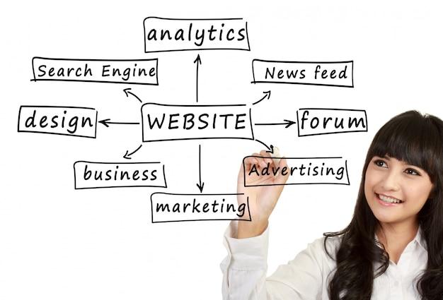 Młoda Kobieta Biznesu Pisania Komponentu Strony Internetowej Premium Zdjęcia