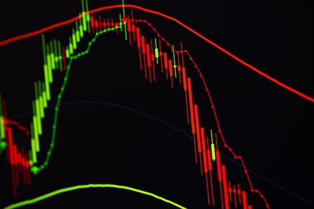 Wykres wykresu świeca kij ze wskaźnikiem na ekranie rynku obrotu giełdowego Premium Zdjęcia