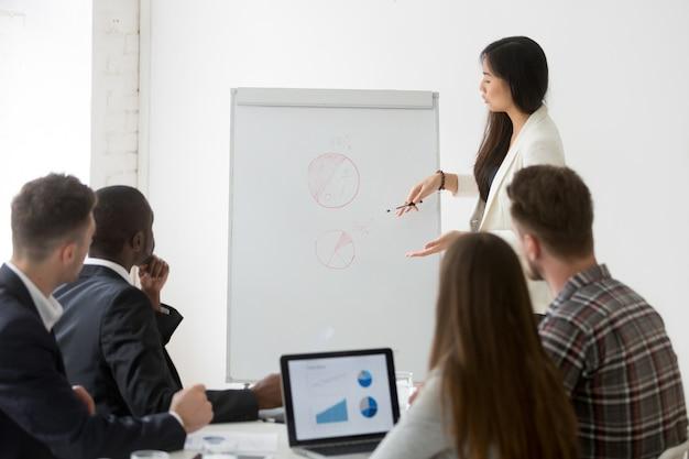 Empresaria dando presentación de resultados de investigación de mercado en la formación empresarial Foto gratis