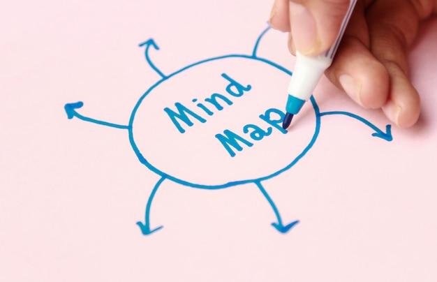 Mapa mental de escritura a mano para la actividad de aprendizaje Foto Premium