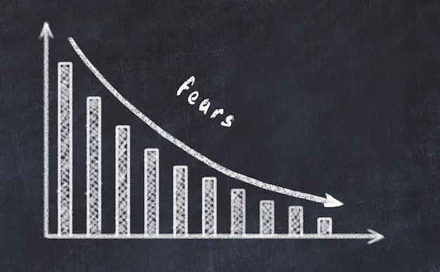 Pizarra con dibujo de gráfico de negocios decreciente con flecha hacia abajo y temores de inscripción Foto Premium