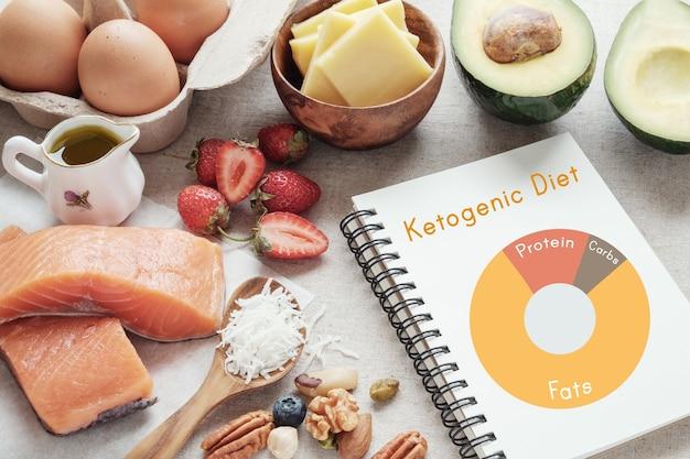 Keto, dieta chetogenica, basso contenuto di carboidrati, alto contenuto di grassi, cibo sano Foto Premium