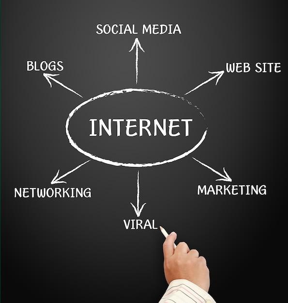 Internet e outras palavras relacionadas, manuscritas com giz branco no quadro negro Foto Premium