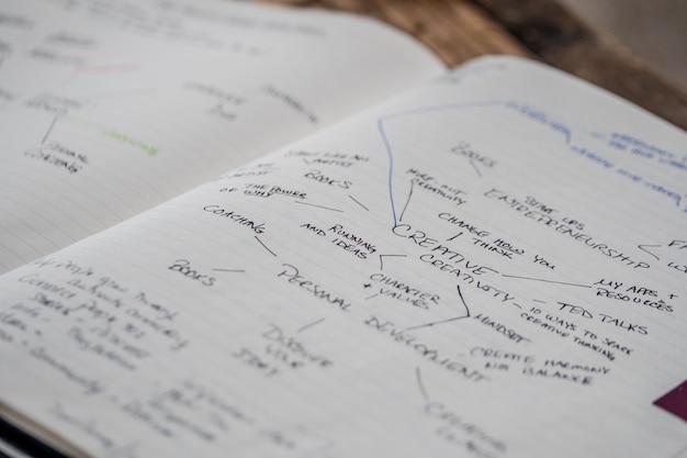 Nahaufnahme eines geöffneten heftes mit schriften und diagrammen über kreativität darin Kostenlose Fotos