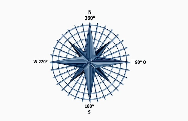 south west east compass north direction needle photo free download