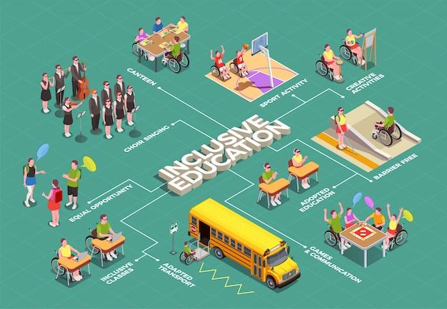 障害のある生徒向けの学校施設を備えた包括的教育等尺性フローチャート3d 無料ベクター