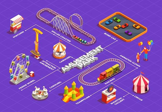 Парк развлечений изометрическая блок-схема с колесом обозрения цирк батут карусель клоуны 3d Бесплатные векторы