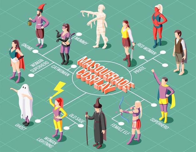 Изометрические маскарад косплей блок-схема с людьми, носящими различные необычные костюмы 3d Бесплатные векторы
