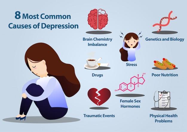 8 общих причин инфографики депрессии. Premium векторы