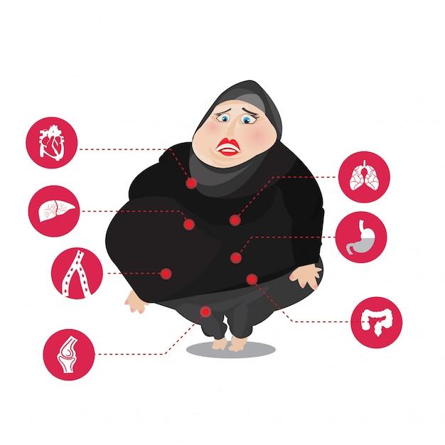 Женщины-мусульманки с заболеваниями, связанными с ожирением Premium векторы