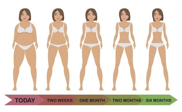 До и после похудения женская диета Premium векторы