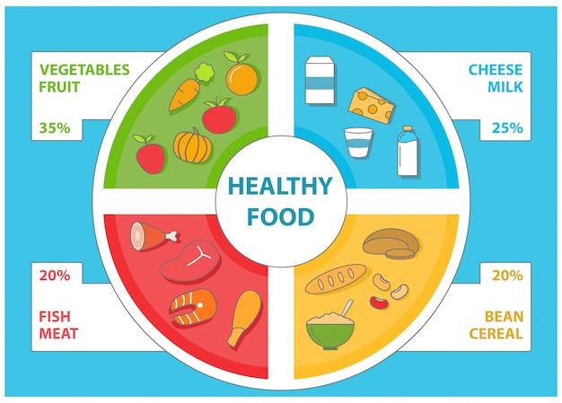 フラットスタイルの健康食品インフォグラフィックテンプレート。食品のアイコンとデザイン要素のベクトルを設定します。 Premiumベクター