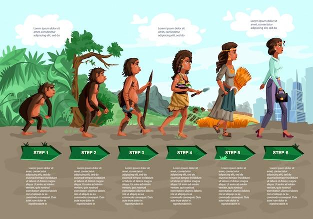Мультфильм вектор эволюции женщины Бесплатные векторы