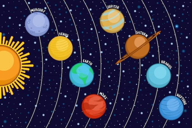 太陽系の宇宙空間で、漫画のスタイルで太陽の周りの惑星を表示 Premiumベクター