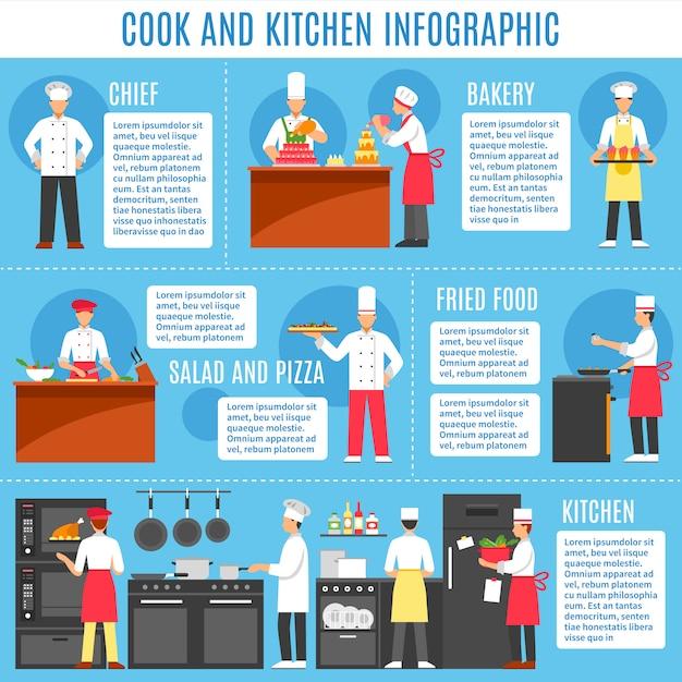 料理とキッチンのインフォグラフィック 無料ベクター