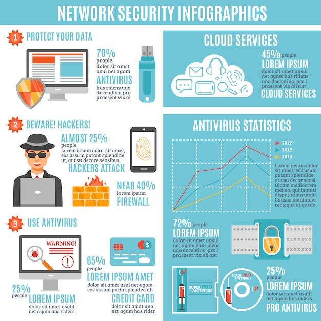 Сетевая безопасность инфографики Бесплатные векторы