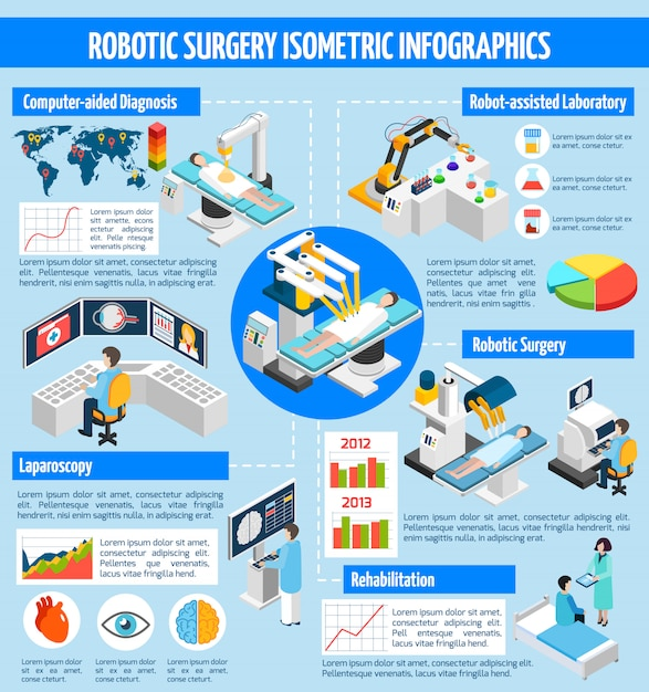 ロボット手術等尺性インフォグラフィック 無料ベクター