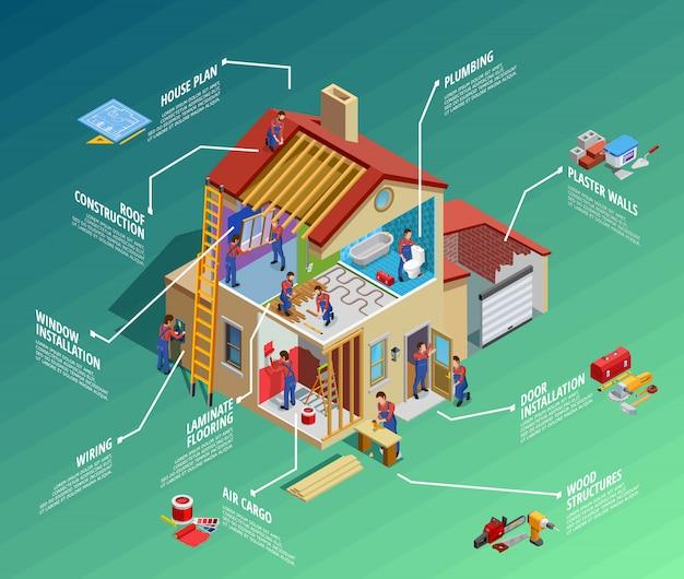 Ремонт дома изометрические инфографика Бесплатные векторы