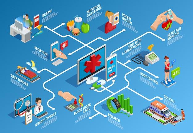 デジタル健康等尺性インフォグラフィック 無料ベクター